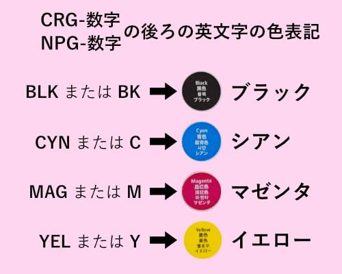 BLKはブラック、CYNはシアン、MAGはマゼンタ、YELはイエロー