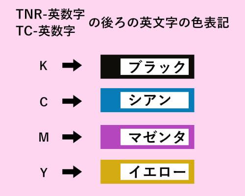 Kはブラック、Cはシアン、Mはマゼンタ、Yはイエロー